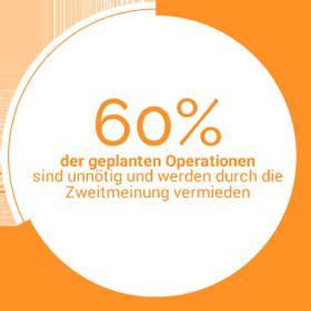 Statistik - 60% der geplanten Operationen sind unnötig