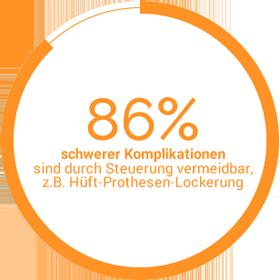 Statistik - 85% schwerer Komplikationen sind durch Steuerung vermeidbar
